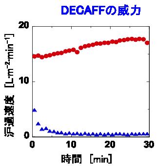 decaff-fig2